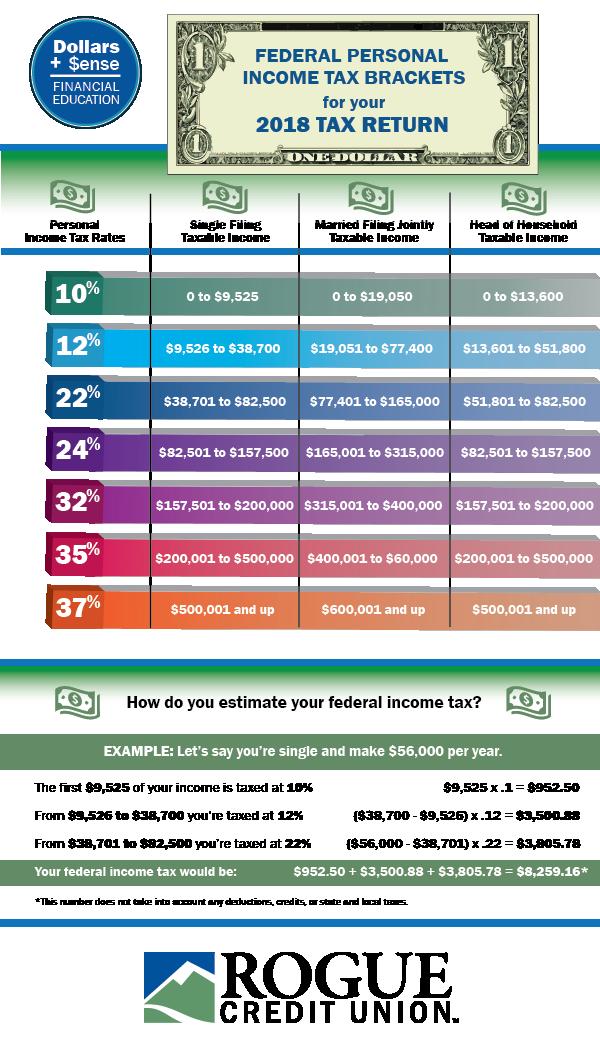 Income Brackets 2018