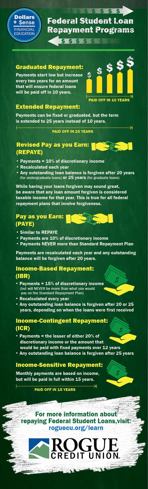 Federal Repayment Programs