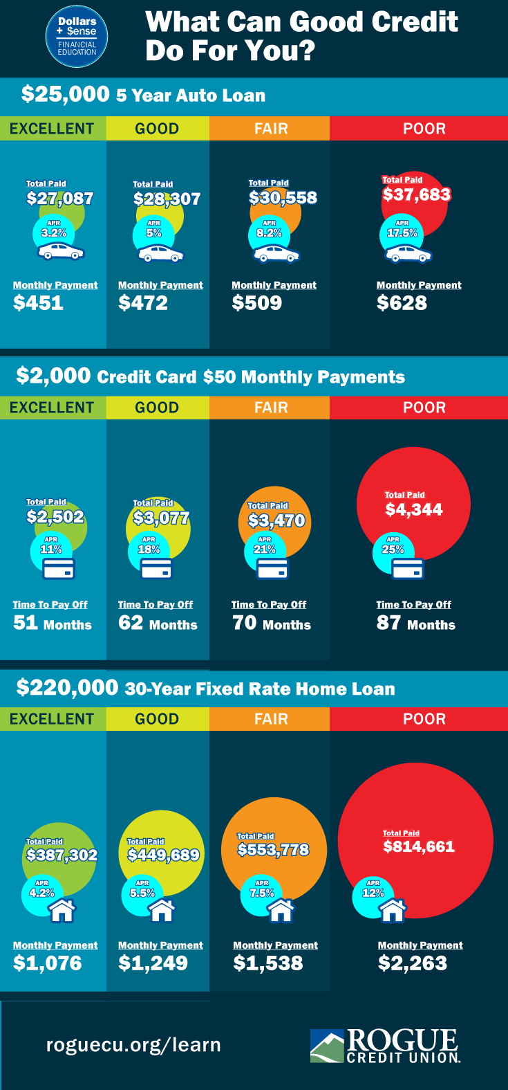 What Can Good Credit Do For You