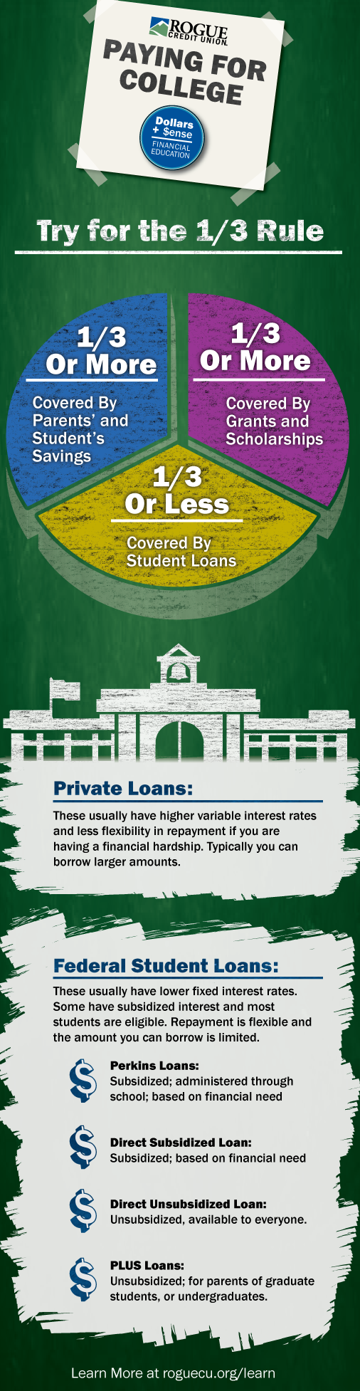 Infographic on Student Loans. See Description in blog post.