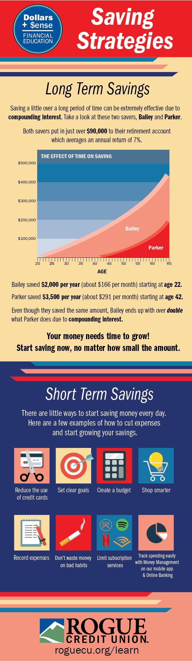 Dollar and Sense Info graph Saving Strategies