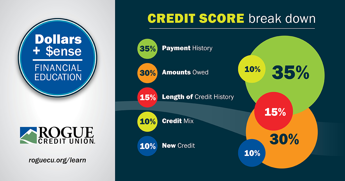 Components of Credit