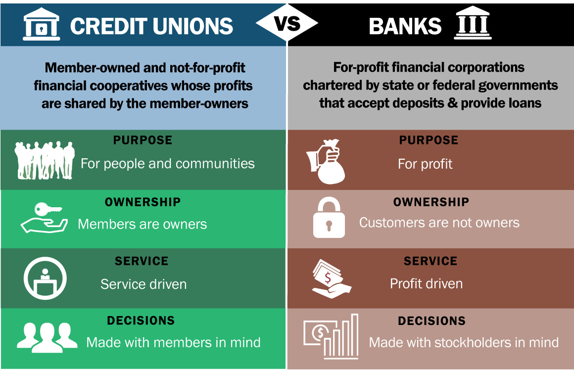 credit union vs banks graphic
