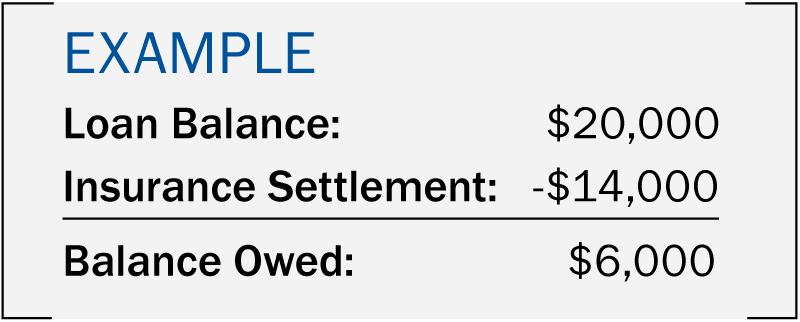 example gap insurance